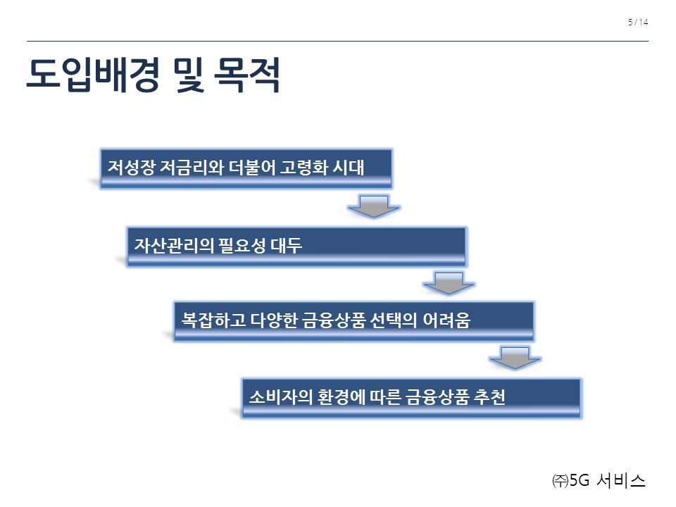 도입배경 및 목적 5 / 14 저성장 저금리와 더불어 고령화 시대 자산관리의 필요성 대두 복잡하고 다양한 금융상품 선택의 어려움 소비자의 환경에 따른 금융상품 추천 ㈜ 5G 서비스