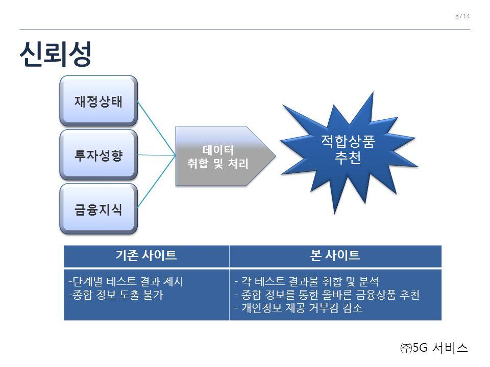 신뢰성 8 / 14 ㈜ 5G 서비스 기존 사이트본 사이트 - 단계별 테스트 결과 제시 - 종합 정보 도출 불가 - 각 테스트 결과물 취합 및 분석 - 종합 정보를 통한 올바른 금융상품 추천 - 개인정보 제공 거부감 감소 재정상태 투자성향 금융지식 데이터 취합 및 처리 데이터 취합 및 처리 적합상품 추천 적합상품 추천