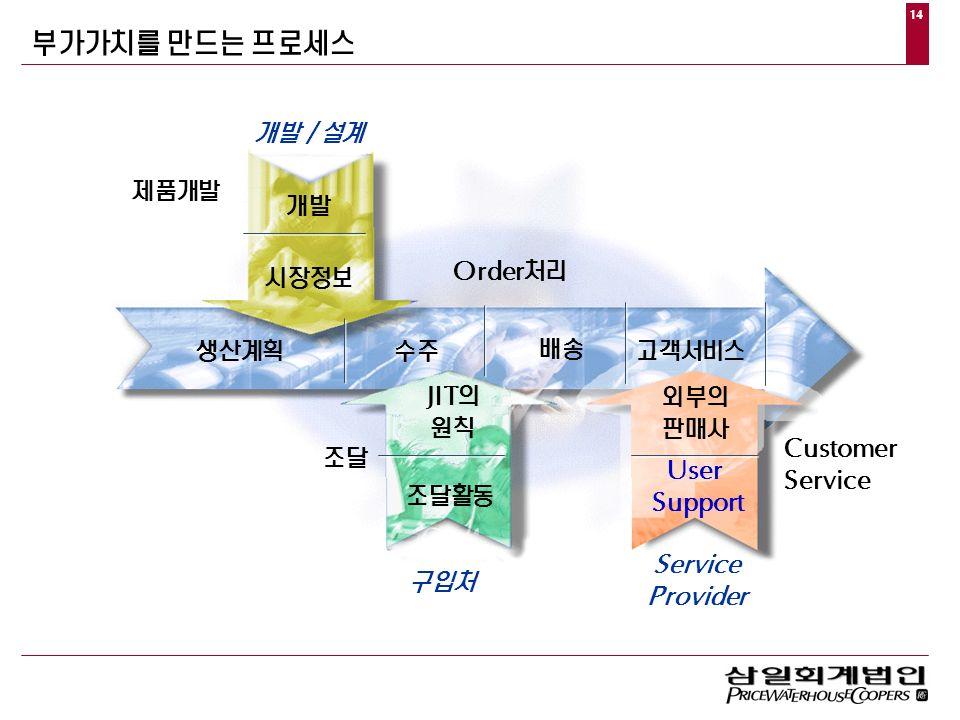 14 부가가치를  만드는  프로세스 구입처 조달활동  의 원칙 개발/설계 개발 시장정보 고객서비스 생산계획 수주 배송 제품개발 조달  처리      외부의 판매사