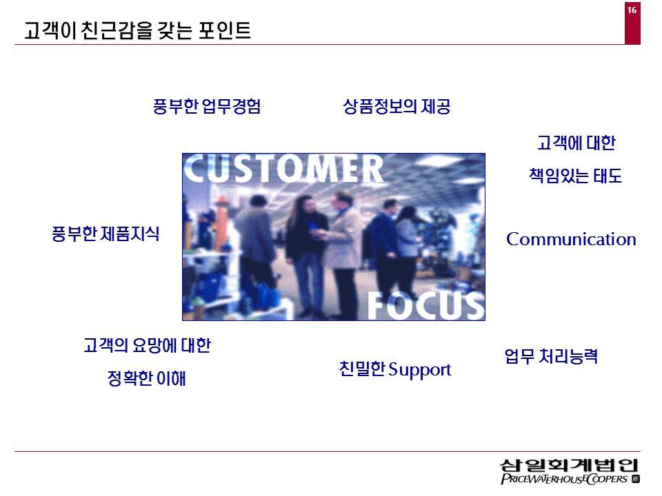 16 고객이  친근감을  갖는  포인트 고객에  대한 책임있는  태도 풍부한  제품지식 풍부한  업무경험 상품정보의  제공 고객의  요망에  대한 정확한  이해 친밀한  업무  처리능력 
