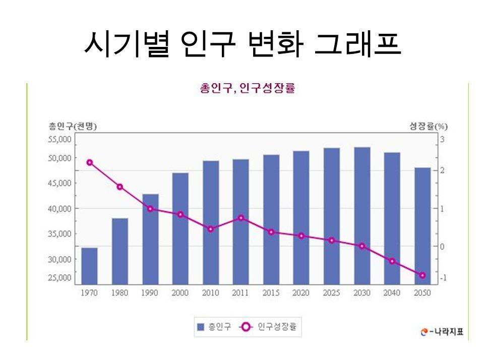 시기별 인구 변화 그래프