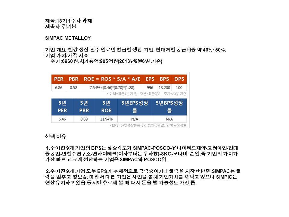 제목 :18 기 1 주차 과제 제출자 : 김기봉 SIMPAC METALLOY 기업 개요 : 철강 생산 필수 원료인 합금철 생산 기업.