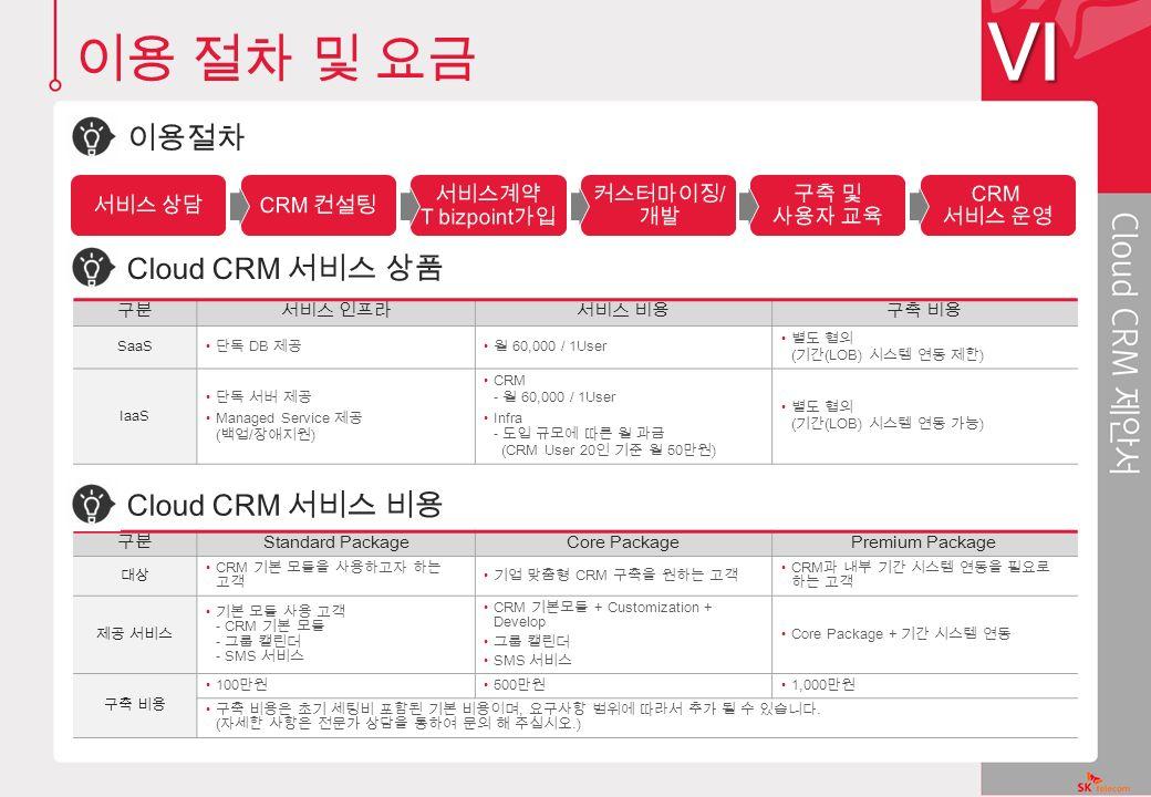 구분서비스 인프라서비스 비용구축 비용 SaaS 단독 DB 제공 월 60,000 / 1User 별도 협의 ( 기간 (LOB) 시스템 연동 제한 ) IaaS 단독 서버 제공 Managed Service 제공 ( 백업 / 장애지원 ) CRM - 월 60,000 / 1User Infra - 도입 규모에 따른 월 과금 (CRM User 20 인 기준 월 50 만원 ) 별도 협의 ( 기간 (LOB) 시스템 연동 가능 ) 구분 Standard PackageCore PackagePremium Package 대상 CRM 기본 모듈을 사용하고자 하는 고객 기업 맞춤형 CRM 구축을 원하는 고객 CRM 과 내부 기간 시스템 연동을 필요로 하는 고객 제공 서비스 기본 모듈 사용 고객 - CRM 기본 모듈 - 그룹 캘린더 - SMS 서비스 CRM 기본모듈 + Customization + Develop 그룹 캘린더 SMS 서비스 Core Package + 기간 시스템 연동 구축 비용 100 만원 500 만원 1,000 만원 구축 비용은 초기 세팅비 포함된 기본 비용이며, 요구사항 범위에 따라서 추가 될 수 있습니다.