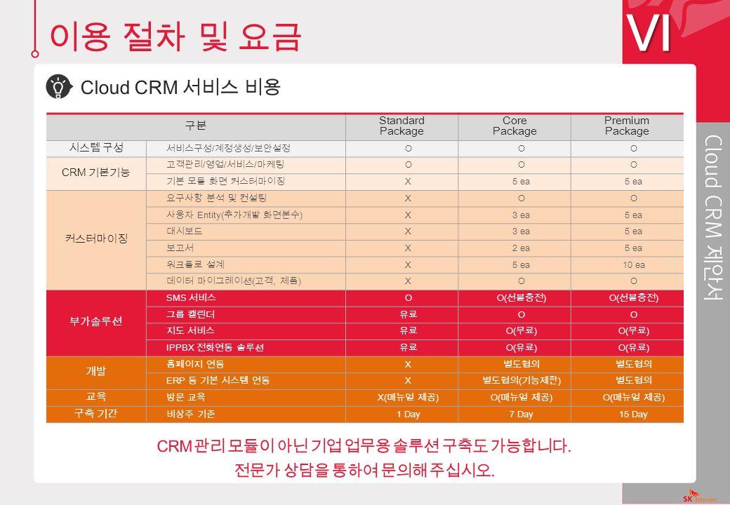 구분 Standard Package Core Package Premium Package 시스템 구성 서비스구성 / 계정생성 / 보안설정 OOO CRM 기본기능 고객관리 / 영업 / 서비스 / 마케팅 OOO 기본 모듈 화면 커스터마이징 X5 ea 커스터마이징 요구사항 분석 및 컨설팅 XOO 사용자 Entity( 추가개발 화면본수 ) X3 ea5 ea 대시보드 X3 ea5 ea 보고서 X2 ea5 ea 워크플로 설계 X5 ea10 ea 데이터 마이그레이션 ( 고객, 제품 ) XOO 부가솔루션 SMS 서비스 O O( 선불충전 ) 그룹 캘린더유료 OO 지도 서비스유료 O( 무료 ) IPPBX 전화연동 솔루션유료 O( 유료 ) 개발 홈페이지 연동 X 별도협의 ERP 등 기본 시스템 연동 X 별도협의 ( 기능제한 ) 별도협의 교육 방문 교육 X( 매뉴얼 제공 )O( 매뉴얼 제공 ) 구축 기간 비상주 기준 1 Day7 Day15 Day