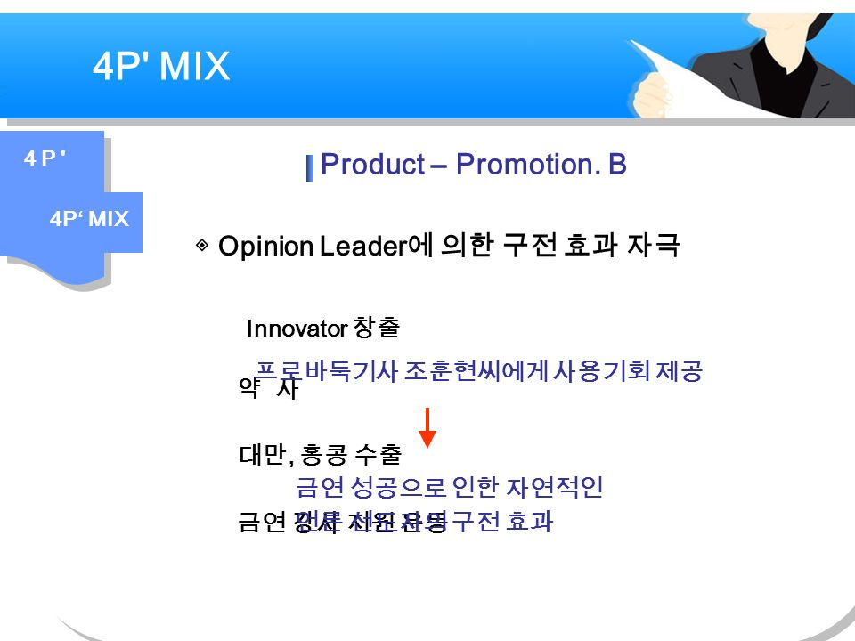 ◈ Opinion Leader 에 의한 구전 효과 자극 4P MIX 4 P 4P' MIX Product – Promotion.