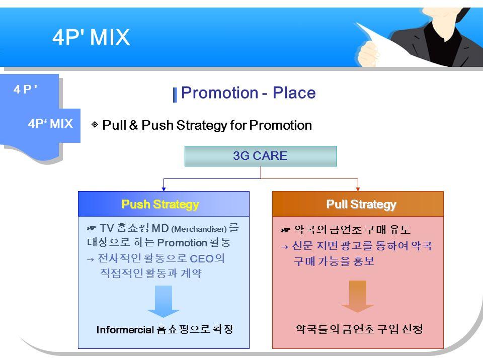 ◈ Pull & Push Strategy for Promotion ☞ TV 홈쇼핑 MD (Merchandiser) 를 대상으로 하는 Promotion 활동 → 전사적인 활동으로 CEO 의 직접적인 활동과 계약 3G CARE Pull Strategy ☞ 약국의 금연초 구매 유도 → 신문 지면 광고를 통하여 약국 구매 가능을 홍보 약국들의 금연초 구입 신청 Push Strategy Informercial 홈쇼핑으로 확장 4P MIX 4 P 4P' MIX Promotion - Place