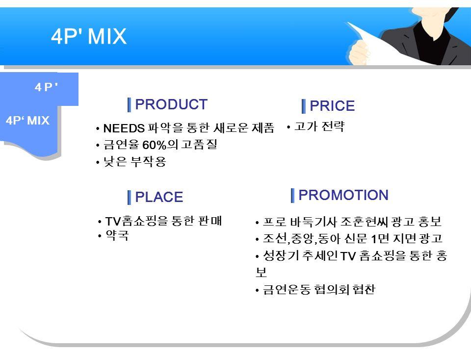 4P MIX NEEDS 파악을 통한 새로운 제품 금연율 60% 의 고품질 낮은 부작용 고가 전략 TV 홈쇼핑을 통한 판매 약국 프로 바둑기사 조훈현씨 광고 홍보 조선, 중앙, 동아 신문 1 면 지면 광고 성장기 추세인 TV 홈쇼핑을 통한 홍 보 금연운동 협의회 협찬 PRODUCT PRICE PLACE PROMOTION 4 P 4P' MIX