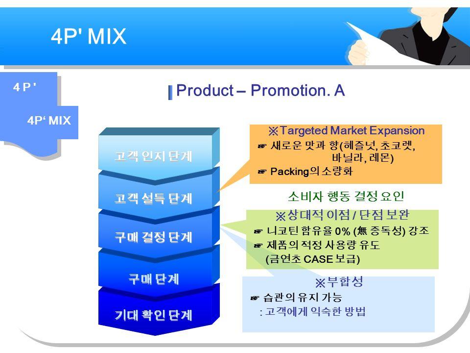 4P MIX ※부합성 ☞ 습관의 유지 가능 : 고객에게 익숙한 방법 소비자 행동 결정 요인 기대 확인 단계 구매 결정 단계 구매 단계 고객 설득 단계 고객 인지 단계 ※상대적 이점 / 단점 보완 ☞ 니코틴 함유율 0% ( 無 중독성 ) 강조 ☞ 제품의 적정 사용량 유도 ( 금연초 CASE 보급 ) ※ Targeted Market Expansion ☞ 새로운 맛과 향 ( 헤즐넛, 초코렛, 바닐라, 레몬 ) ☞ Packing 의 소량화 4 P 4P' MIX Product – Promotion.