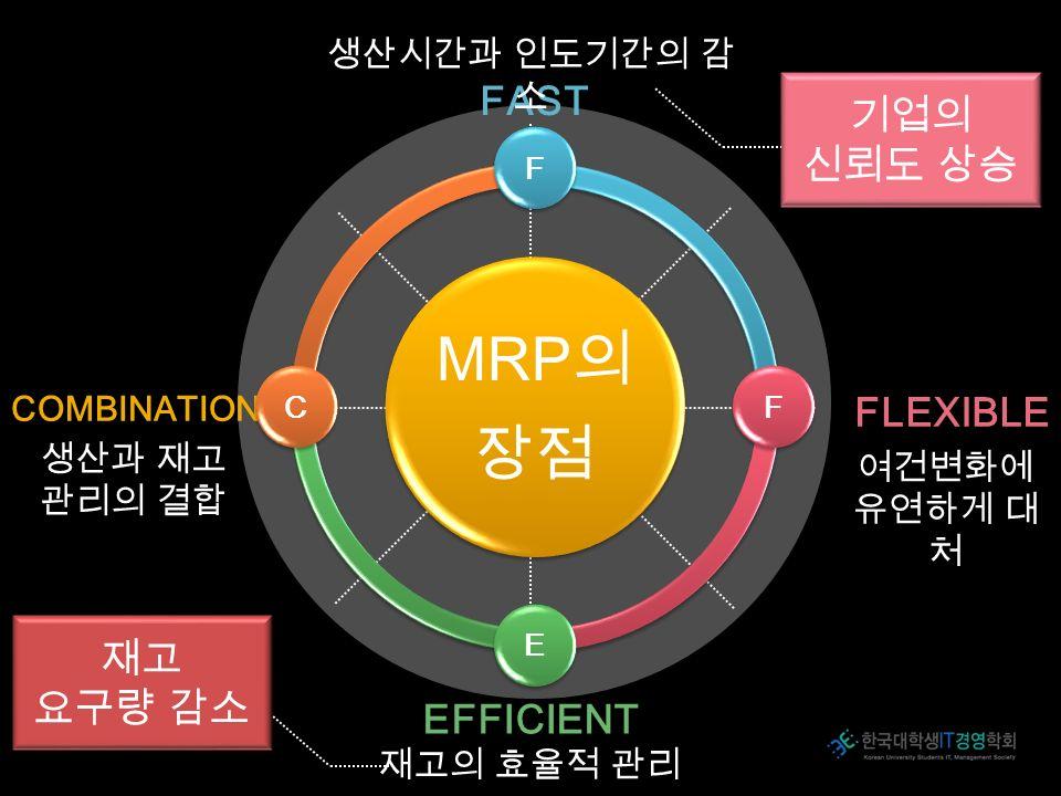 FAST 생산시간과 인도기간의 감 소 FLEXIBLE 여건변화에 유연하게 대 처 EFFICIENT 재고의 효율적 관리 COMBINATION 생산과 재고 관리의 결합 MRP 의 장점 FFEC 기업의 신뢰도 상승 재고 요구량 감소