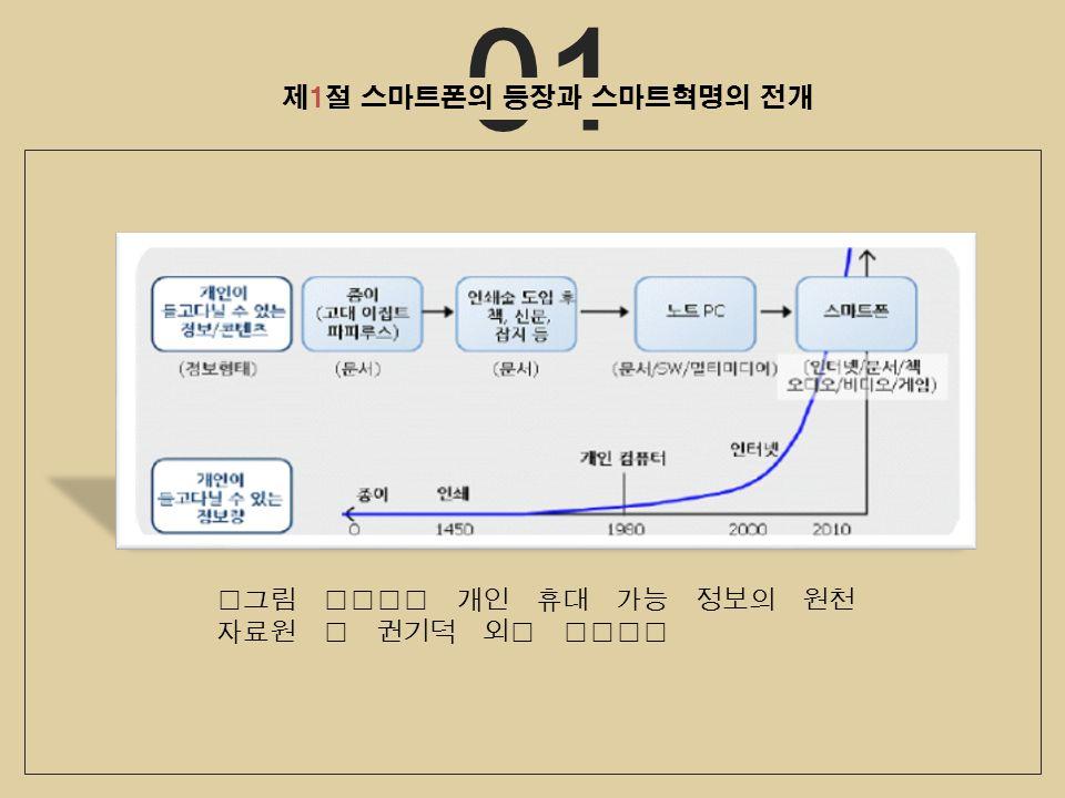 01 제1절 스마트폰의 등장과 스마트혁명의 전개 개인 휴대 가능 정보의 원천 자료원 : 권기덕 외, 2010