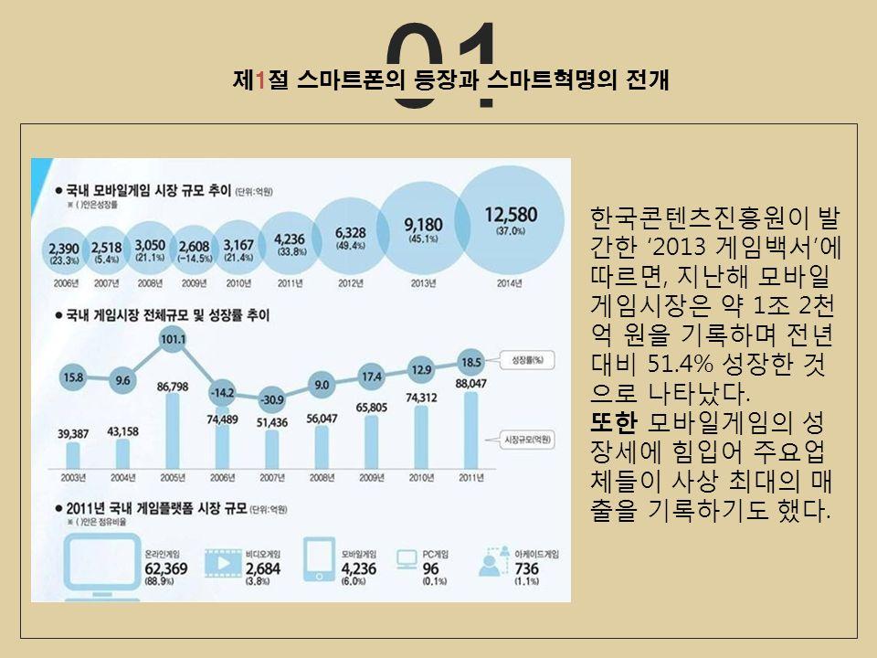 01 제1절 스마트폰의 등장과 스마트혁명의 전개 한국콘텐츠진흥원이 발 간한 '2013 게임백서 ' 에 따르면, 지난해 모바일 게임시장은 약 1 조 2 천 억 원을 기록하며 전년 대비 51.4% 성장한 것 으로 나타났다.