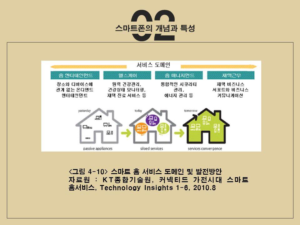 02 스마트 홈 서비스 도메인 및 발전방안 자료원 : KT종합기술원, 커넥티드 가전시대 스마트 홈서비스, Technology Insights 1-6, 2010.8