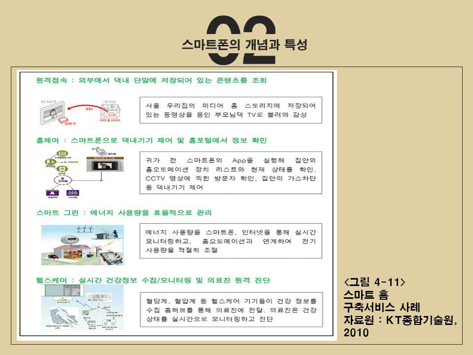 02 스마트 홈 구축서비스 사례 자료원 : KT종합기술원, 2010