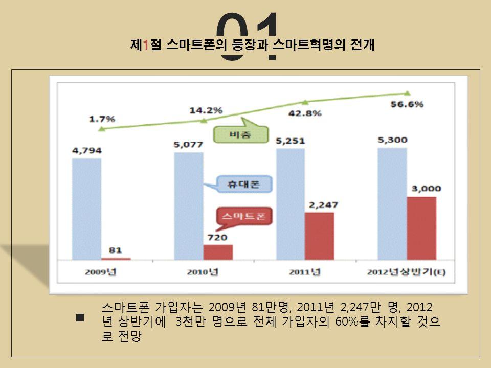 01 제1절 스마트폰의 등장과 스마트혁명의 전개 스마트폰 가입자는 2009 년 81 만명, 2011 년 2,247 만 명, 2012 년 상반기에 3 천만 명으로 전체 가입자의 60% 를 차지할 것으 로 전망