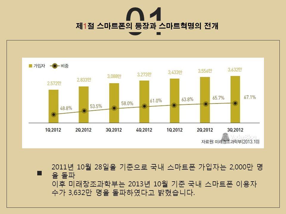 01 2011 년 10 월 28 일을 기준으로 국내 스마트폰 가입자는 2,000 만 명 을 돌파 이후 미래창조과학부는 2013 년 10 월 기준 국내 스마트폰 이용자 수가 3,632 만 명을 돌파하였다고 밝혔습니다.