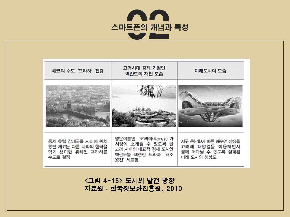 02 도시의 발전 방향 자료원 : 한국정보화진흥원, 2010