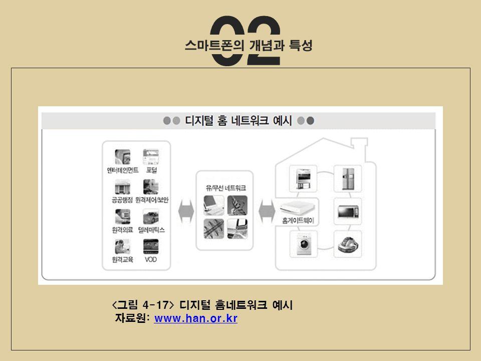 02 디지털 홈네트워크 예시 자료원: www.han.or.krwww.han.or.kr