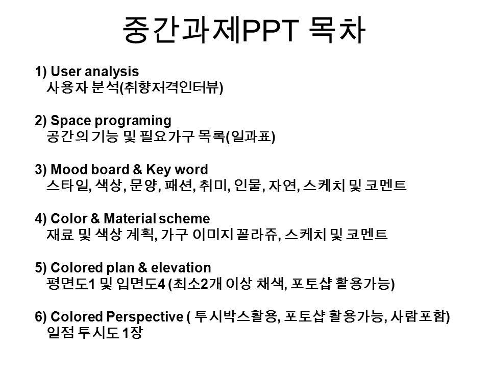 1) User analysis 사용자 분석 ( 취향저격인터뷰 ) 2) Space programing 공간의 기능 및 필요가구 목록 ( 일과표 ) 3) Mood board & Key word 스타일, 색상, 문양, 패션, 취미, 인물, 자연, 스케치 및 코멘트 4) Color & Material scheme 재료 및 색상 계획, 가구 이미지 꼴라쥬, 스케치 및 코멘트 5) Colored plan & elevation 평면도 1 및 입면도 4 ( 최소 2 개 이상 채색, 포토샵 활용가능 ) 6) Colored Perspective ( 투시박스활용, 포토샵 활용가능, 사람포함 ) 일점 투시도 1 장 중간과제 PPT 목차