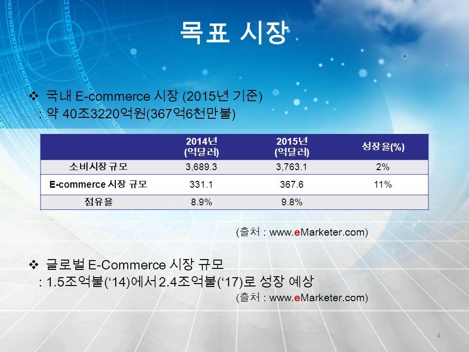 목표 시장 4  국내 E-commerce 시장 (2015 년 기준 ) : 약 40 조 3220 억원 (367 억 6 천만불 ) ( 출처 : www.eMarketer.com)  글로벌 E-Commerce 시장 규모 : 1.5 조억불 ('14) 에서 2.4 조억불 ('17) 로 성장 예상 ( 출처 : www.eMarketer.com) 2014 년 ( 억달러 ) 2015 년 ( 억달러 ) 성장율 (%) 소비시장 규모 3,689.33,763.12% E-commerce 시장 규모 331.1367.611% 점유율 8.9%9.8%