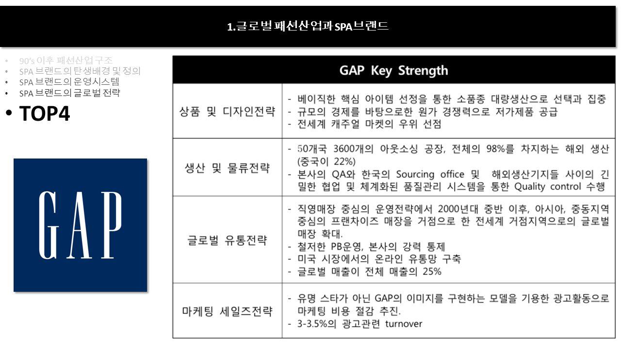 1. 글로벌 패션산업과 SPA 브랜드 90's 이후 패션산업 구조 SPA 브랜드의 탄생배경 및 정의 SPA 브랜드의 운영시스템 SPA 브랜드의 글로벌 전략 TOP4