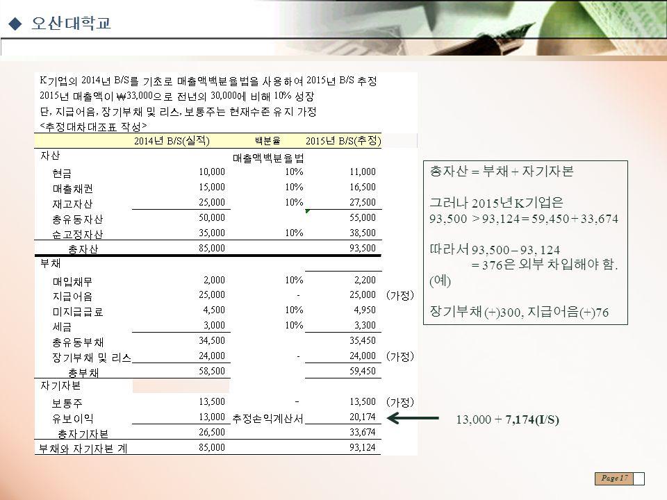  오산대학교 Page 17 13,000 + 7,174(I/S) 총자산 = 부채 + 자기자본 그러나 2015 년 K 기업은 93,500 > 93,124 = 59,450 + 33,674 따라서 93,500 – 93, 124 = 376 은 외부 차입해야 함.