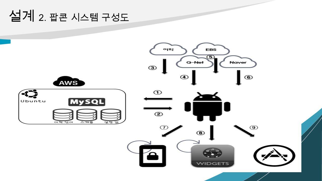 설계 2. 팝콘 시스템 구성도