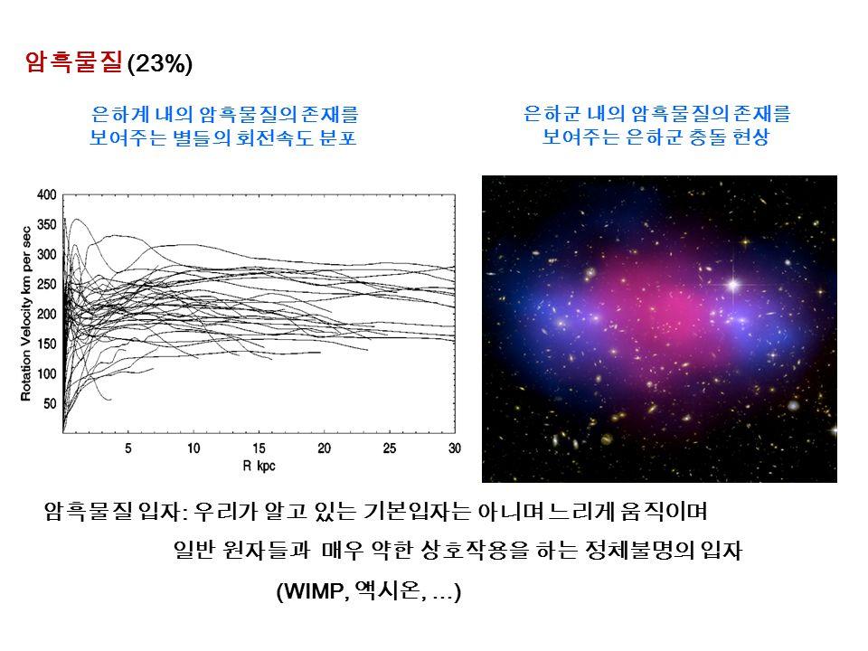 암흑물질 (23%) 암흑물질 입자 : 우리가 알고 있는 기본입자는 아니며 느리게 움직이며 일반 원자들과 매우 약한 상호작용을 하는 정체불명의 입자 (WIMP, 액시온, …) 은하군 내의 암흑물질의 존재를 보여주는 은하군 충돌 현상 은하계 내의 암흑물질의 존재를 보여주는 별들의 회전속도 분포