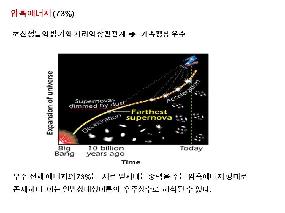 암흑에너지 (73%) 초신성들의 밝기와 거리의 상관관계  가속팽창 우주 우주 전체 에너지의 73% 는 서로 밀쳐내는 중력을 주는 암흑에너지 형태로 존재하며 이는 일반상대성이론의 우주상수로 해석될 수 있다.
