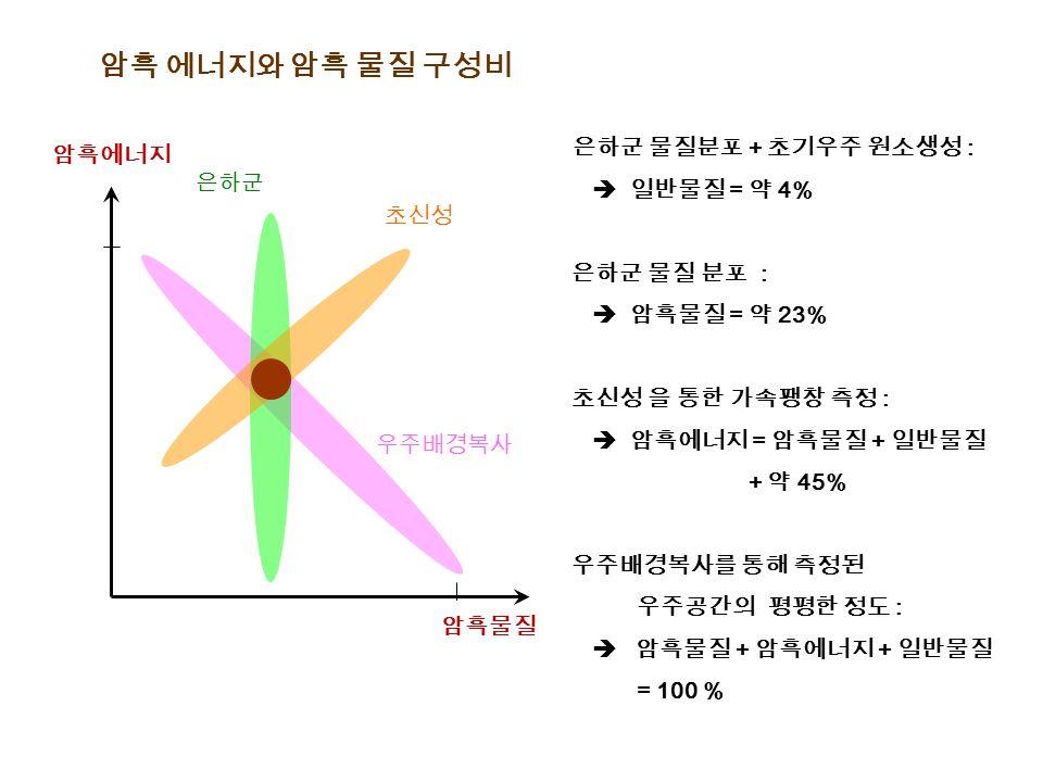 암흑 에너지와 암흑 물질 구성비 은하군 물질분포 + 초기우주 원소생성 :  일반물질 = 약 4% 은하군 물질 분포 :  암흑물질 = 약 23% 초신성 을 통한 가속팽창 측정 :  암흑에너지 = 암흑물질 + 일반물질 + 약 45% 우주배경복사를 통해 측정된 우주공간의 평평한 정도 :  암흑물질 + 암흑에너지 + 일반물질 = 100 % 암흑물질 암흑에너지 은하군 초신성 우주배경복사