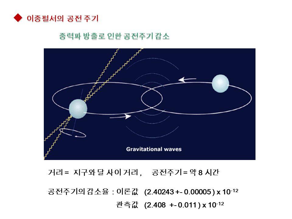  이중펄서의 공전 주기 중력파 방출로 인한 공전주기 감소 중력파 방출로 인한 공전주기 감소 공전주기의 감소율 : 이론값 (2.40243 +- 0.00005 ) x 10 -12 관측값 (2.408 +- 0.011 ) x 10 -12 거리 = 지구와 달 사이 거리, 공전주기 = 약 8 시간