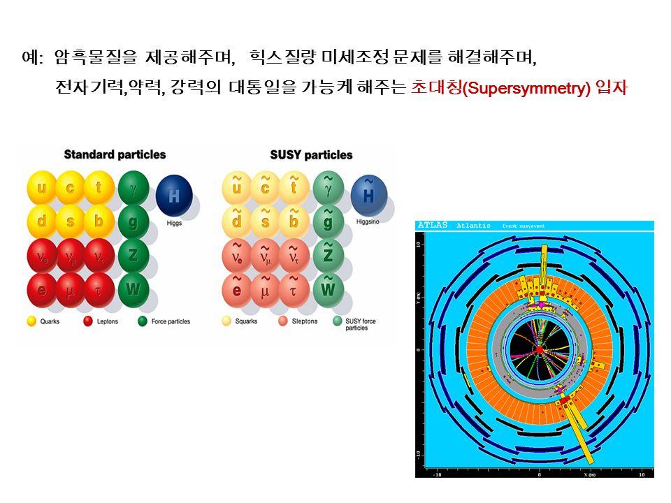 예 : 암흑물질을 제공해주며, 힉스질량 미세조정 문제를 해결해주며, 전자기력, 약력, 강력의 대통일을 가능케 해주는 초대칭 (Supersymmetry) 입자