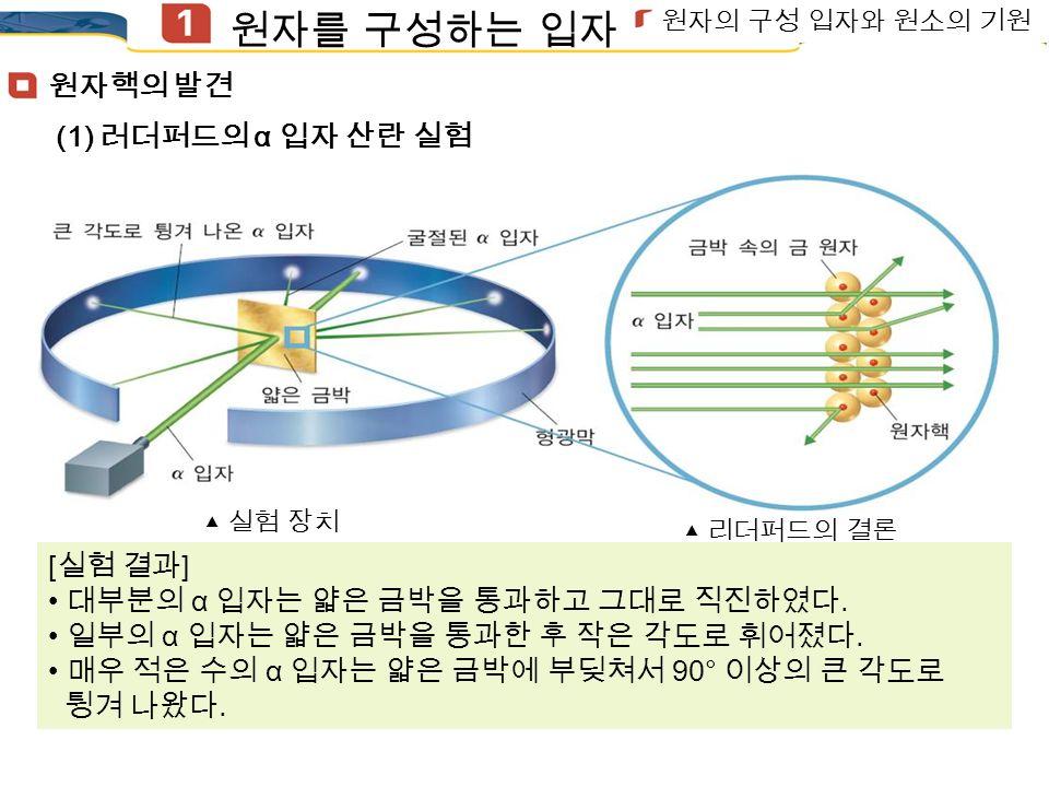 (1) 음극선의 관찰 : 1897 년 톰슨은 (-) 극에서 (+) 극으로 흐르는 음극선 관찰 음극선 : 질량을 가지며 (-) 전하를 띤 입자의 흐름 전자 : 음극선을 이루는 입자로, (-) 전하를 띤다.
