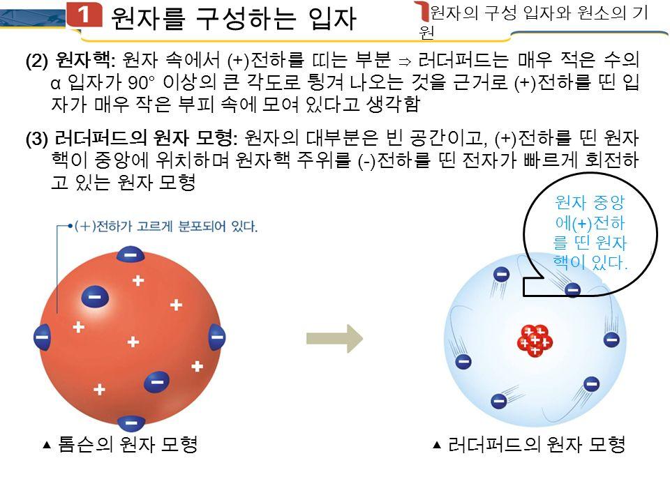 (1) 러더퍼드의 α 입자 산란 실험 원자를 구성하는 입자 원자의 구성 입자와 원소의 기원 원자핵의 발견 [ 실험 결과 ] 대부분의 α 입자는 얇은 금박을 통과하고 그대로 직진하였다.