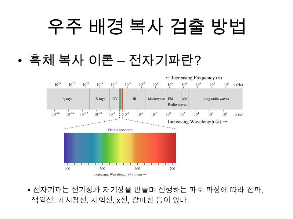 우주 배경 복사 검출 방법 흑체 복사 이론 – 전자기파란 .