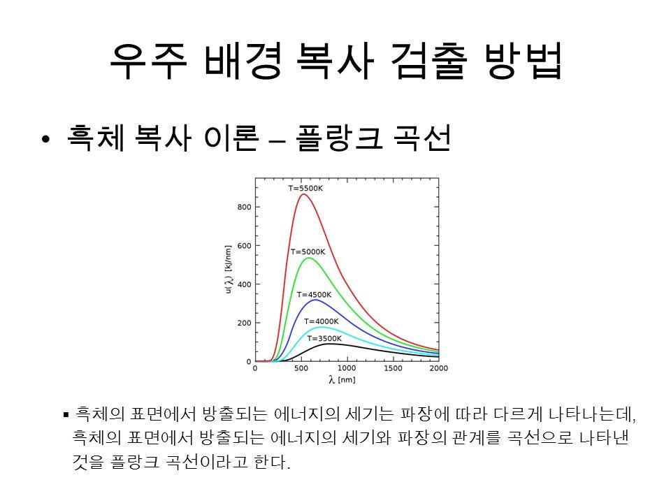 우주 배경 복사 검출 방법 흑체 복사 이론 – 플랑크 곡선  흑체의 표면에서 방출되는 에너지의 세기는 파장에 따라 다르게 나타나는데, 흑체의 표면에서 방출되는 에너지의 세기와 파장의 관계를 곡선으로 나타낸 것을 플랑크 곡선이라고 한다.