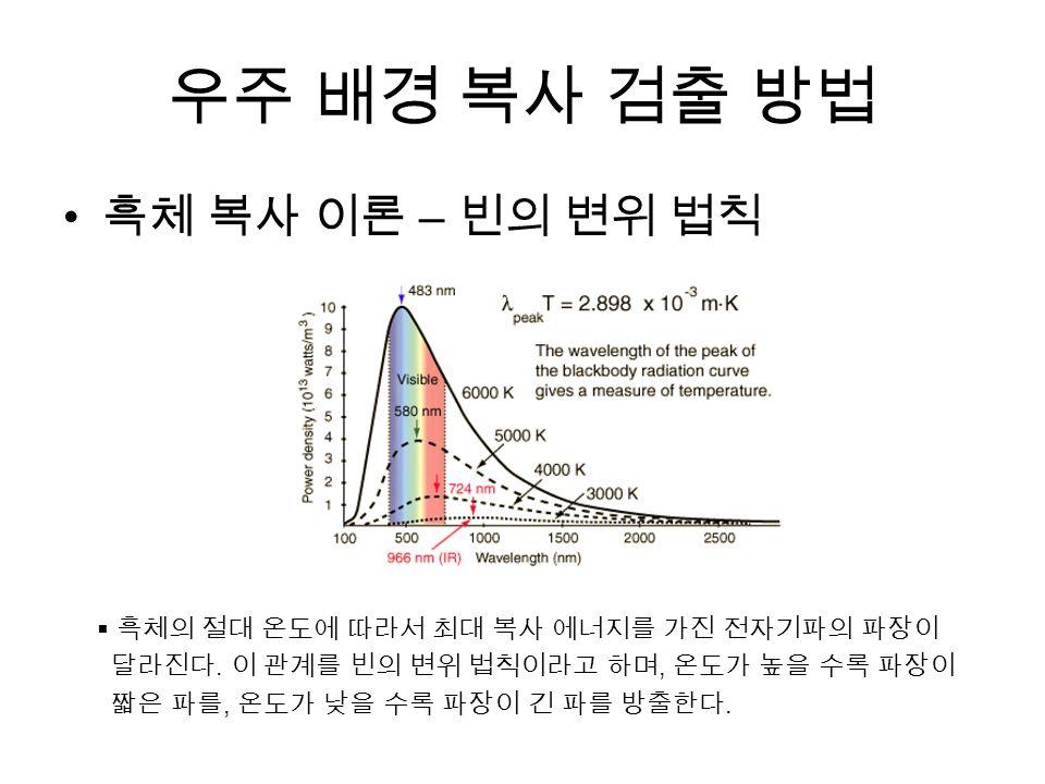 우주 배경 복사 검출 방법 흑체 복사 이론 – 빈의 변위 법칙  흑체의 절대 온도에 따라서 최대 복사 에너지를 가진 전자기파의 파장이 달라진다.