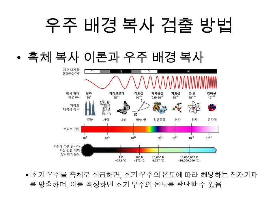 우주 배경 복사 검출 방법 흑체 복사 이론과 우주 배경 복사  초기 우주를 흑체로 취급하면, 초기 우주의 온도에 따라 해당하는 전자기파 를 방출하며, 이를 측정하면 초기 우주의 온도를 판단할 수 있음