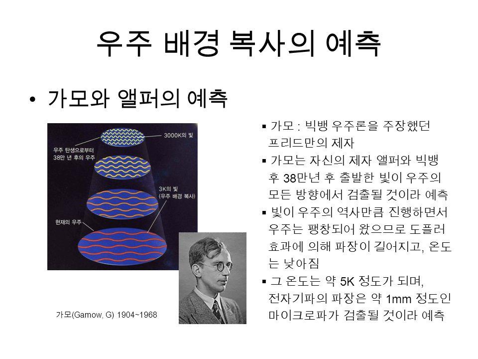 우주 배경 복사의 예측 가모와 앨퍼의 예측 가모 (Gamow, G) 1904~1968  가모 : 빅뱅 우주론을 주장했던 프리드만의 제자  가모는 자신의 제자 앨퍼와 빅뱅 후 38 만년 후 출발한 빛이 우주의 모든 방향에서 검출될 것이라 예측  빛이 우주의 역사만큼 진행하면서 우주는 팽창되어 왔으므로 도플러 효과에 의해 파장이 길어지고, 온도 는 낮아짐  그 온도는 약 5K 정도가 되며, 전자기파의 파장은 약 1mm 정도인 마이크로파가 검출될 것이라 예측