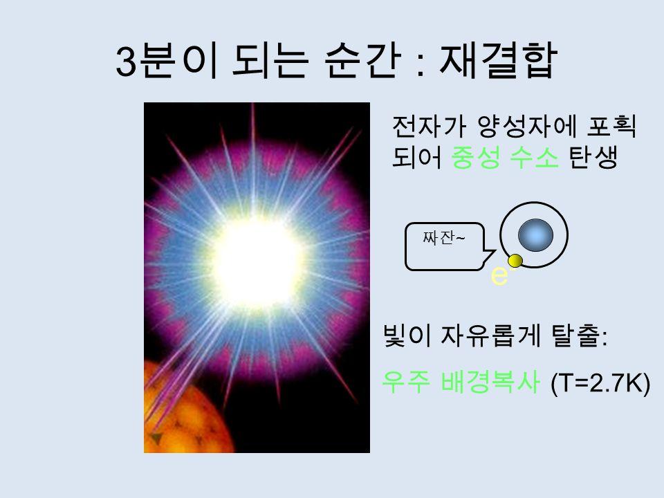 3 분이 되는 순간 : 재결합 e-e- 전자가 양성자에 포획 되어 중성 수소 탄생 빛이 자유롭게 탈출 : 우주 배경복사 (T=2.7K) 짜잔 ~