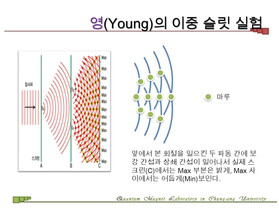 Quantum Magnet Laboratory in Chung-ang University 영 (Young) 의 이중 슬릿 실험 마루 앞에서 본 회절을 일으킨 두 파동 간에 보 강 간섭과 상쇄 간섭이 일어나서 실제 스 크린 (C) 에서는 Max 부분은 밝게, Max 사 이에서는 어둡게 (Min) 보인다.