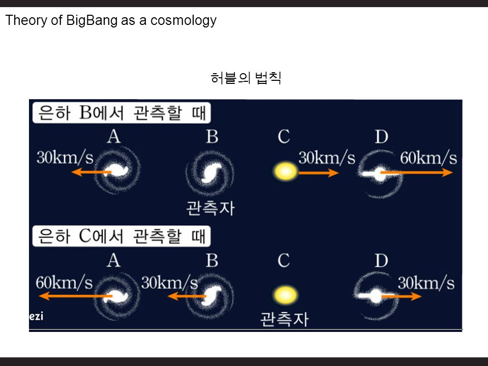 Theory of BigBang as a cosmology 허블의 법칙