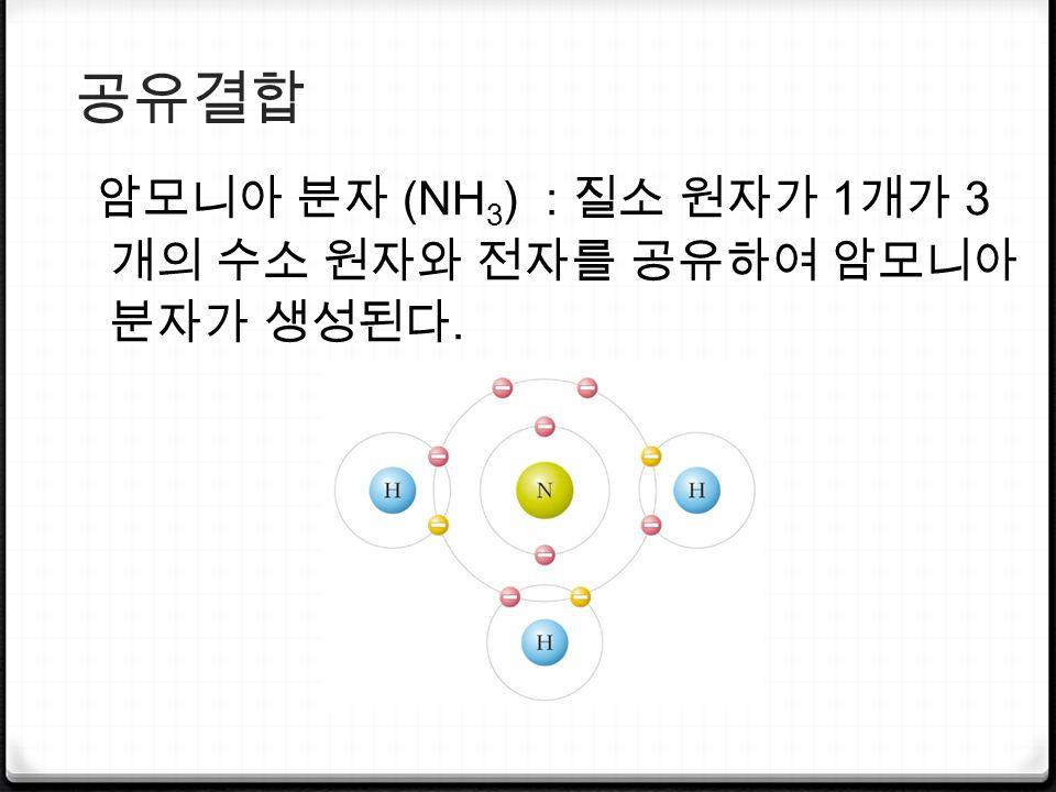 공유결합 암모니아 분자 (NH 3 ) : 질소 원자가 1 개가 3 개의 수소 원자와 전자를 공유하여 암모니아 분자가 생성된다.