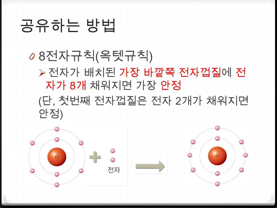공유하는 방법 0 8 전자규칙 ( 옥텟규칙 )  전자가 배치된 가장 바깥쪽 전자껍질에 전 자가 8 개 채워지면 가장 안정 ( 단, 첫번째 전자껍질은 전자 2 개가 채워지면 안정 )