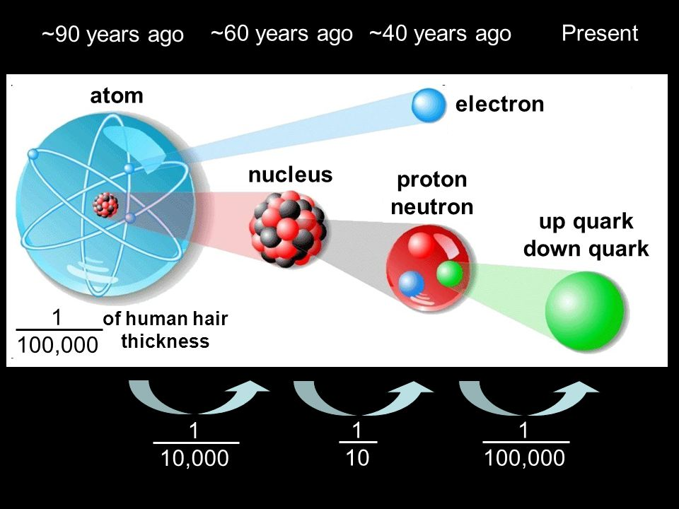 ~90 years ago electron 1 100,000 of human hair thickness up quark down quark atom nucleus proton neutron 1 10,000 ~60 years ago 1 10 ~40 years ago 1 100,000 Present