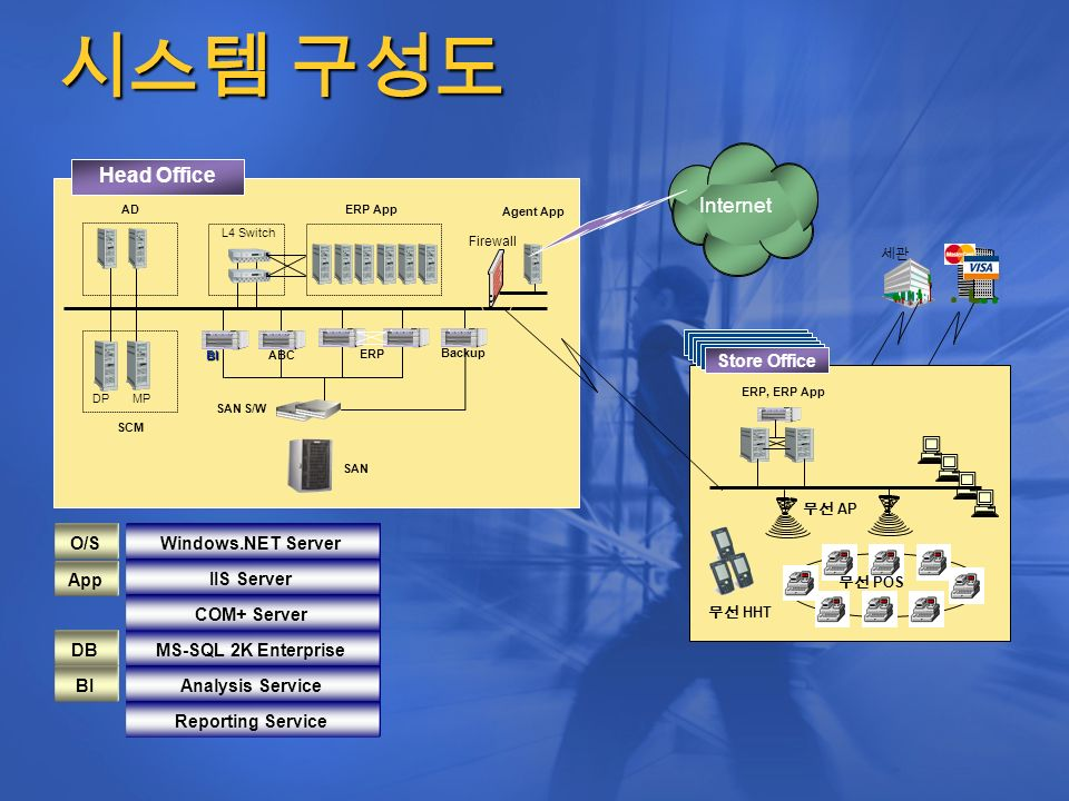 Internet AD L4 Switch ERP App SCM DP MP SAN Backup BI ERP ABC SAN S/W Agent App Firewall Head Office MS-SQL 2K Enterprise Windows.NET Server Analysis Service IIS Server COM+ Server Reporting Service O/S App DB BI 시스템 구성도 ERP, ERP App Store 무선 POS 세관 Store Store Office 무선 HHT 무선 AP