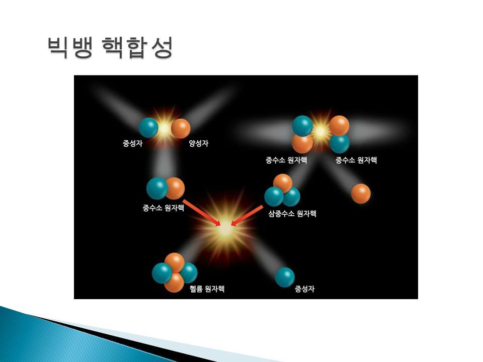 빅뱅 1 초 후 ~ 3 분 동안 빅뱅 핵합성으로 수소와 헬륨 원자핵이 생성됨 < 수소와 헬륨의 원자핵이 생성되는 과정 >  양성자 1 개 + 중성자 1 개 -> 중수소 원자핵 양성자 1 개 + 중성자 1 개 -> 중수소 원자핵  중수소 원자핵 + 중수소 원자핵 -> 헬륨 원자핵 중수소 원자핵 + 중수소 원자핵 -> 헬륨 원자핵