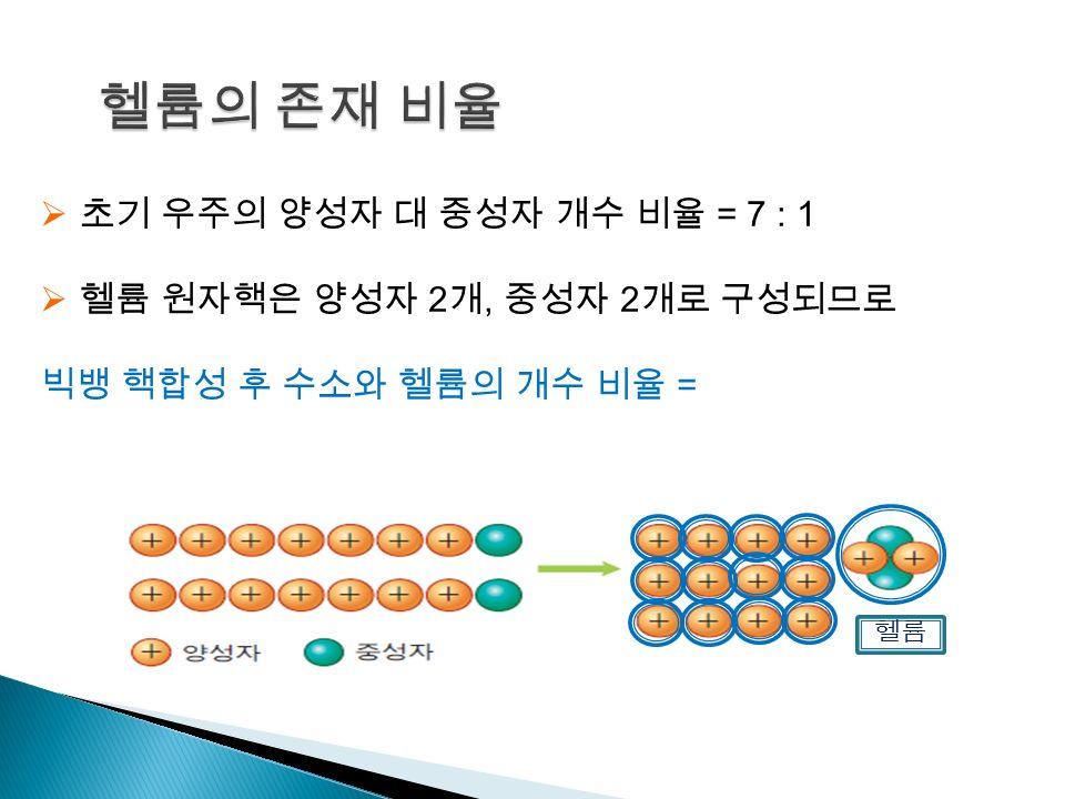  헬륨 원자핵은 양성자 2 개, 중성자 2 개로 구성되므로 빅뱅 핵합성 후 수소와 헬륨의 개수 비율 = 12 : 1 수소와 헬륨의 질량비 = 3 : 1 헬륨