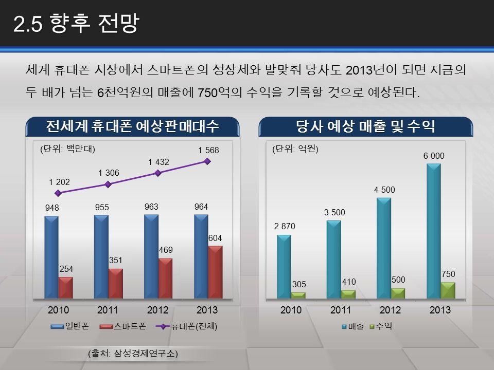 2.5 향후 전망 세계 휴대폰 시장에서 스마트폰의 성장세와 발맞춰 당사도 2013 년이 되면 지금의 두 배가 넘는 6 천억원의 매출에 750 억의 수익을 기록할 것으로 예상된다.