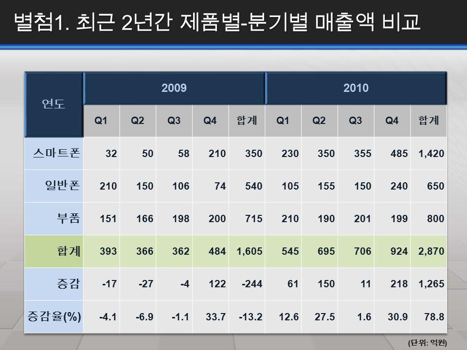 별첨 1. 최근 2 년간 제품별 - 분기별 매출액 비교 ( 단위 : 억원 )