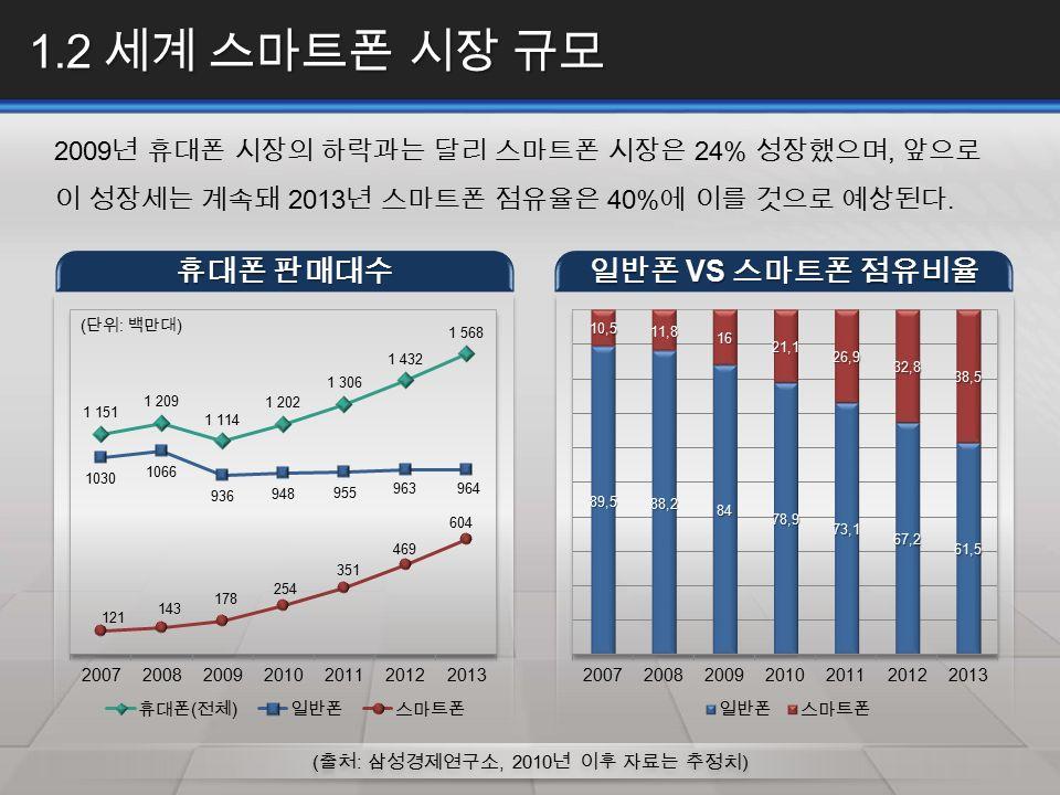 1.2 세계 스마트폰 시장 규모 2009 년 휴대폰 시장의 하락과는 달리 스마트폰 시장은 24% 성장했으며, 앞으로 이 성장세는 계속돼 2013 년 스마트폰 점유율은 40% 에 이를 것으로 예상된다.